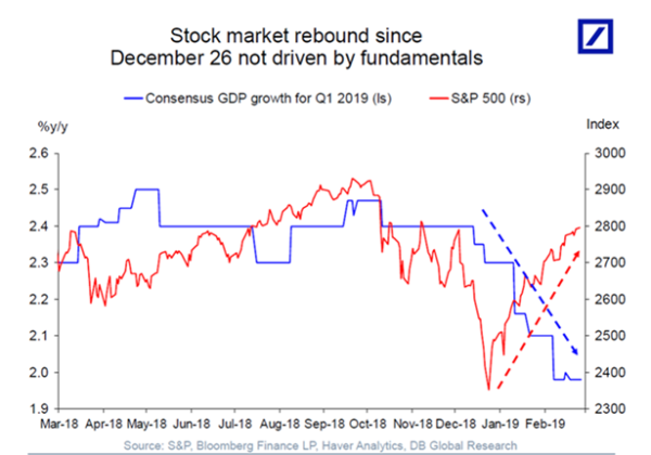 This chart shows how 2019's monster stock market comeback is not driven by fundamentals