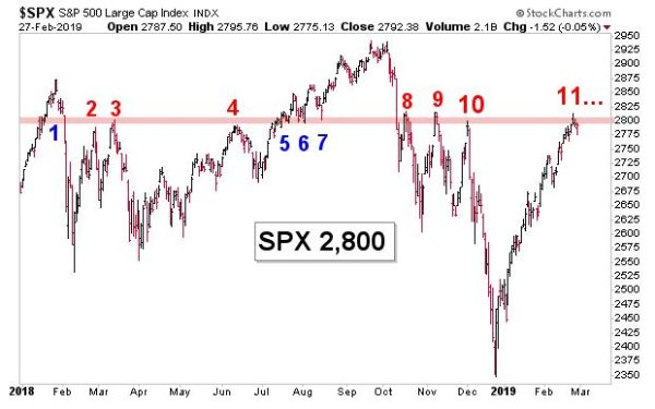 Stocks could struggle for a while at the big stock market level everybody is watching