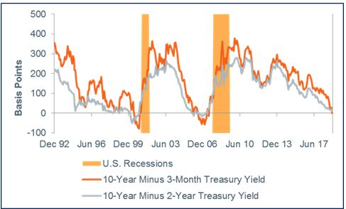 Bond market says a recession is coming, and the Fed will cut rates
