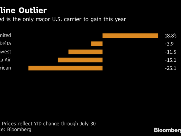 United sheds punching-bag status with biggest U.S. airline rally