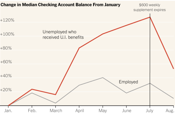 Jobless Workers Built Up Some Savings. Then the $600 Checks Stopped.