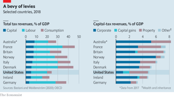 Will Joe Biden's proposed taxes on capital make America an outlier?